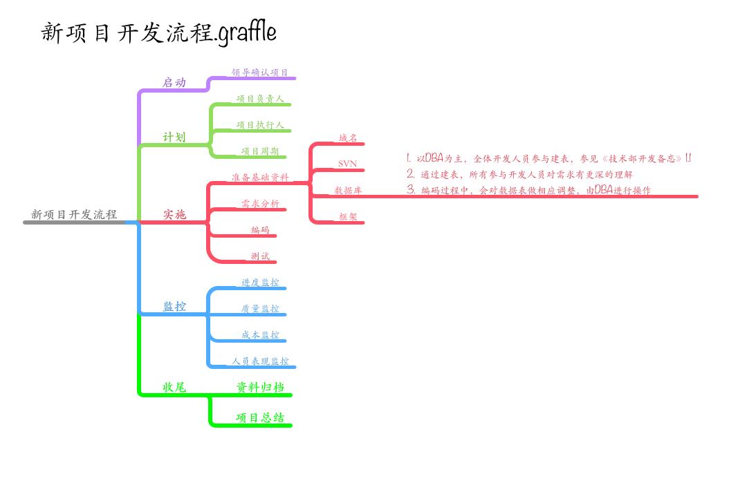 it项目开发流程-a741423206-chinaunix博客